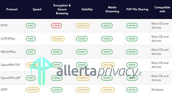 pure-vpn-protocols