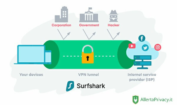 Come funziona Surfshark
