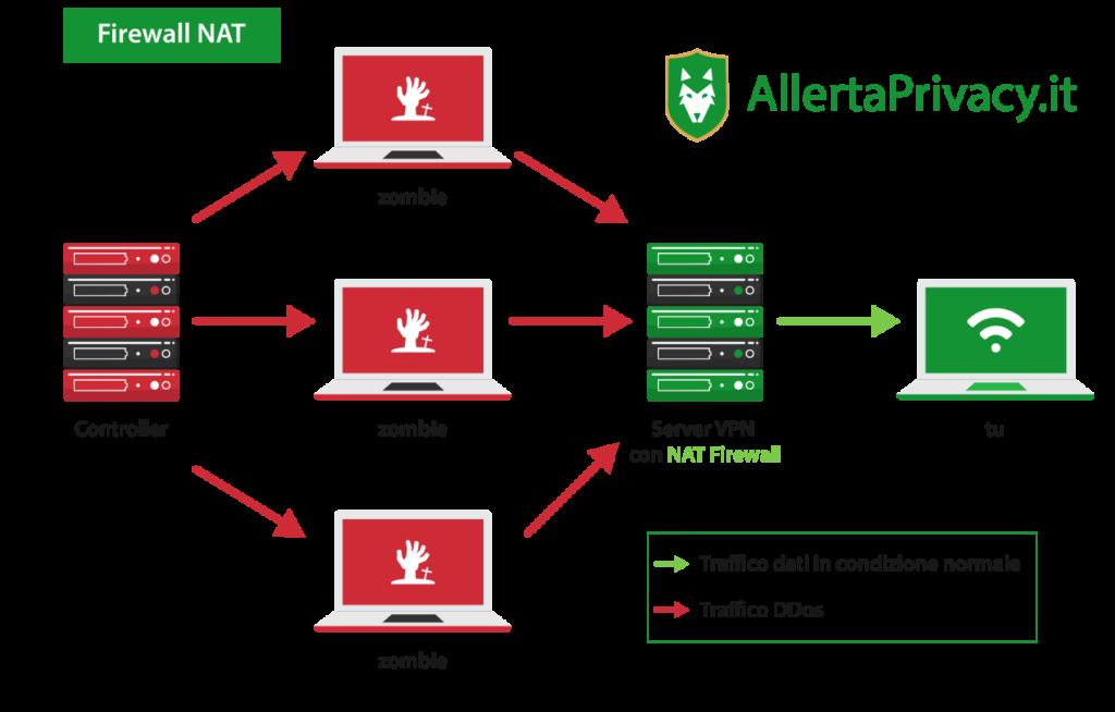 una VPN con un firewall NAT per difendere