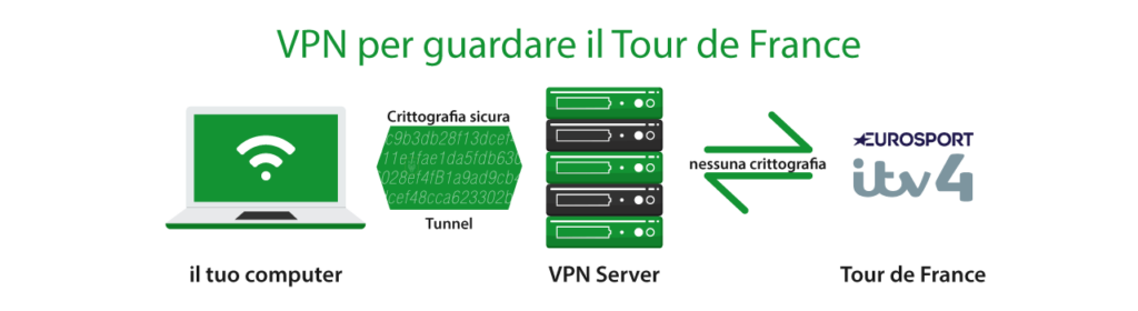 Vedi Tour de France con una VPN