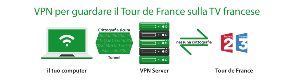 Vedi il Tour de France in Francia con una VPN